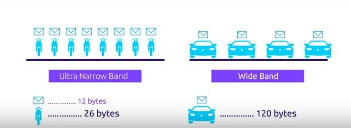 Kleines Paket, für kleinen Inhalt: Das ist das Narrowband-Prinzip von Sigfox