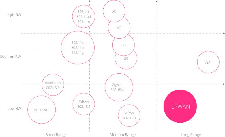 Übersicht: Was ist LPWAN oder Low Power Wide Area Network