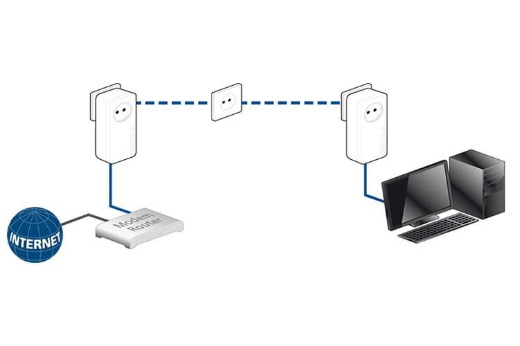 Das Funktionsprinzip eines Powerline-Netzwerks