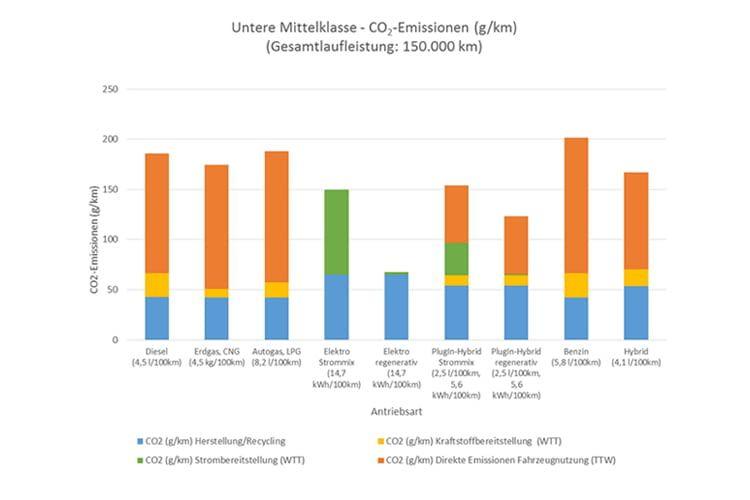 CO2-Bilanz gängiger Antriebsarten im Vergleich