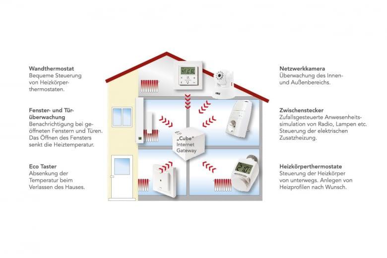 Das SMART HOME-System von SmartService