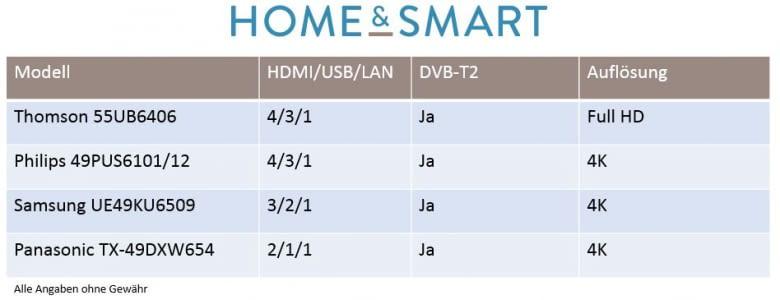 Smart TVs bis 50 Zoll im Direktvergleich