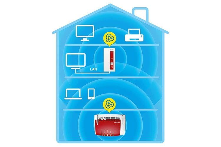 FRITZ!WLAN Repeater 1750E bietet Mesh-Funktionalität und einen LAN-Anschluss