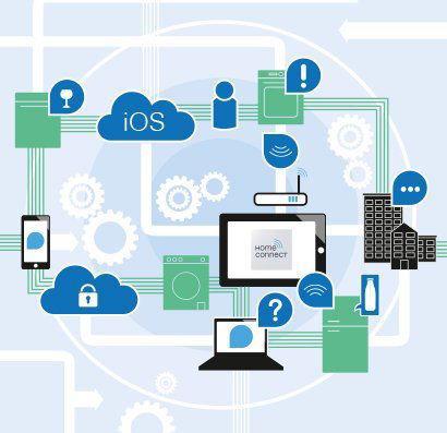 Abbildung der Vernetzung von Haushaltsgeräten durch Home Connect von Bosch und Siemens