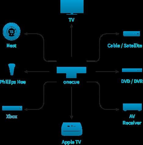 Abbildung von Smart Home Geräten welche mit der OneCue gesteuert werden können