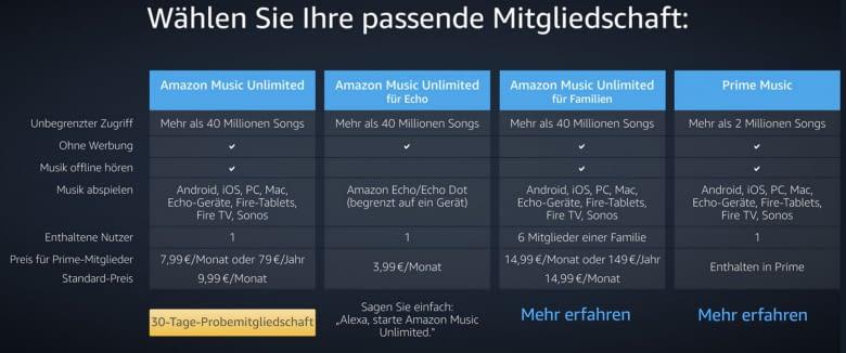 Die Streamingangebote von Amazon im Vergleich