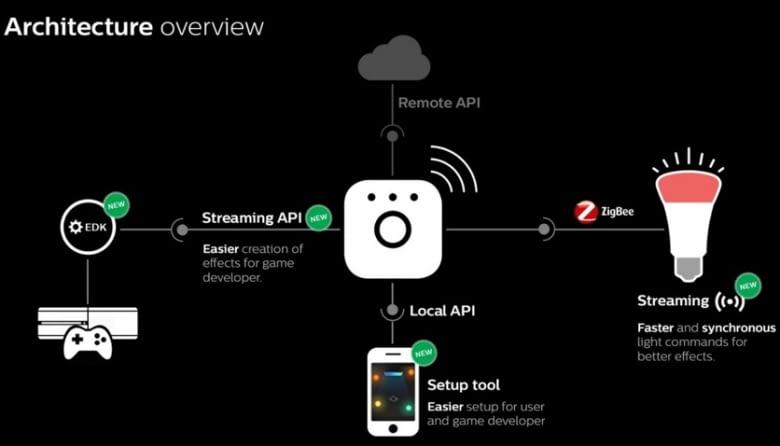 Nicht irgendein Update: Durch ein neues Funksystem ist Hue Entertainment erst umsetzbar