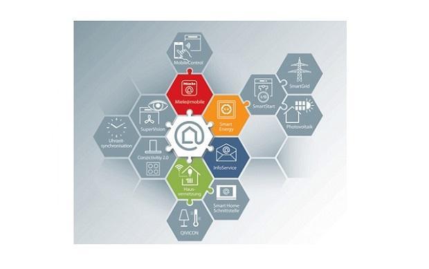Miele@home System - Abbildung der Haushaltsgeräte-Vernetzung von Miele