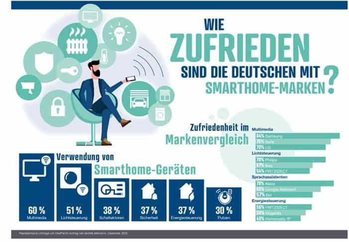 Ergebnisse Smart Home Umfrage von reichelt