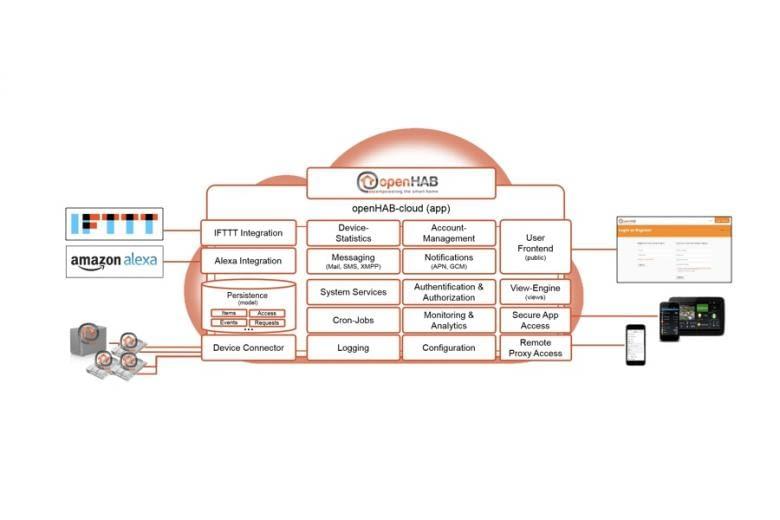 openHAB Cloud Service im Funktionsdiagramm