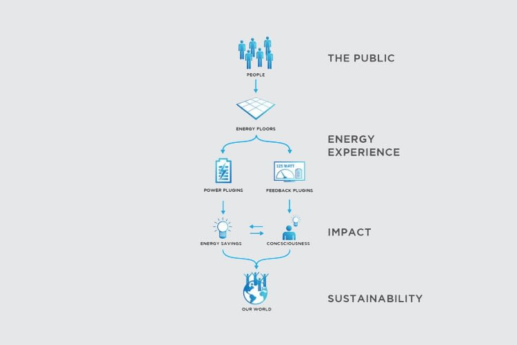 Das Prinzip der Energy Floors-Energiegewinnung