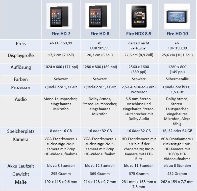 Wir haben die Funktionen der wichtigsten Amazon Fire Tablets verglichen