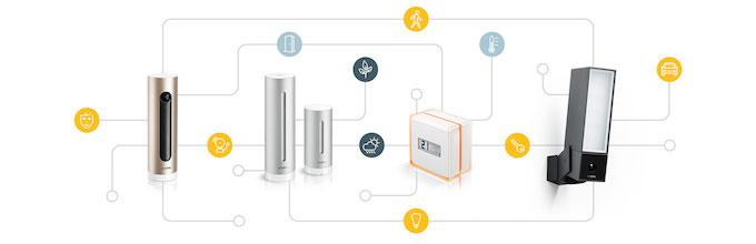 Netatmo Connect Framework