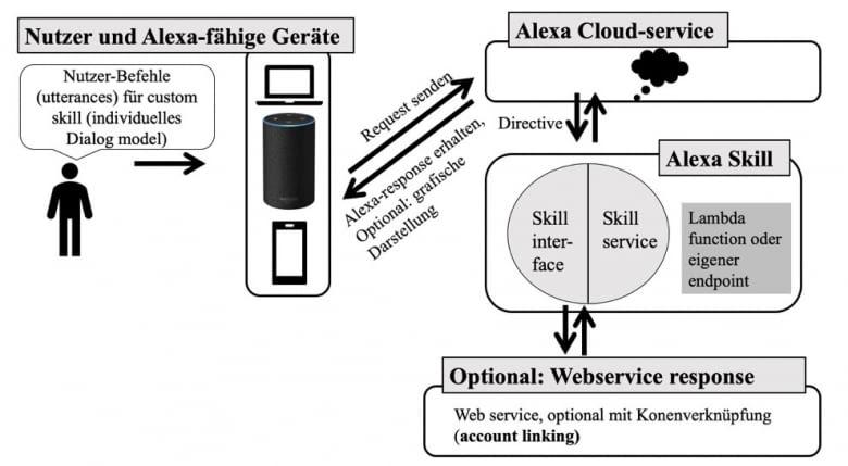 Abbildung: Schematische Darstellung eines Custom Skills