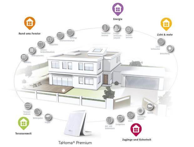 TaHoma® Premium Haus von Somfy