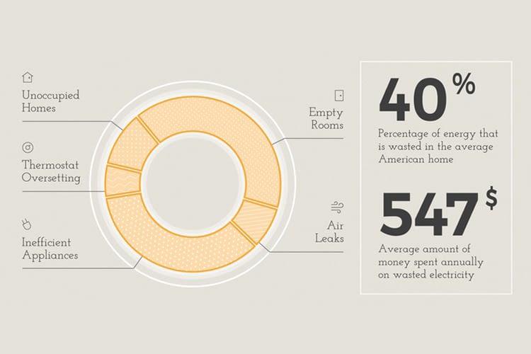 Die größte Energieverschwendung entsteht durch ungenutzte Räume