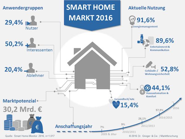 Smart Home Monitor 2016 des Marktforschungsinstituts Dr. Grieger & Cie