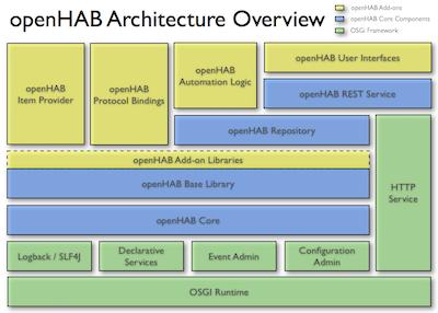 Aufbau der openHAB Architektur