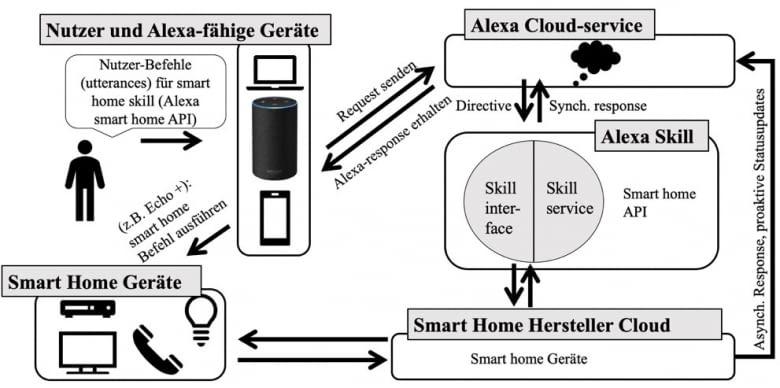 Abbildung: Schematische Darstellung eines Smart Home Skills