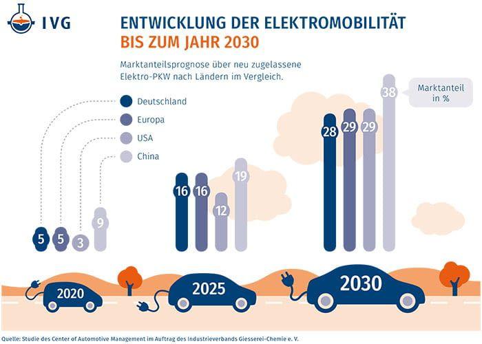 Beim Anteil neu zugelassener Elektroautos nimmt Deutschland 2030 keine Spitzenposition ein