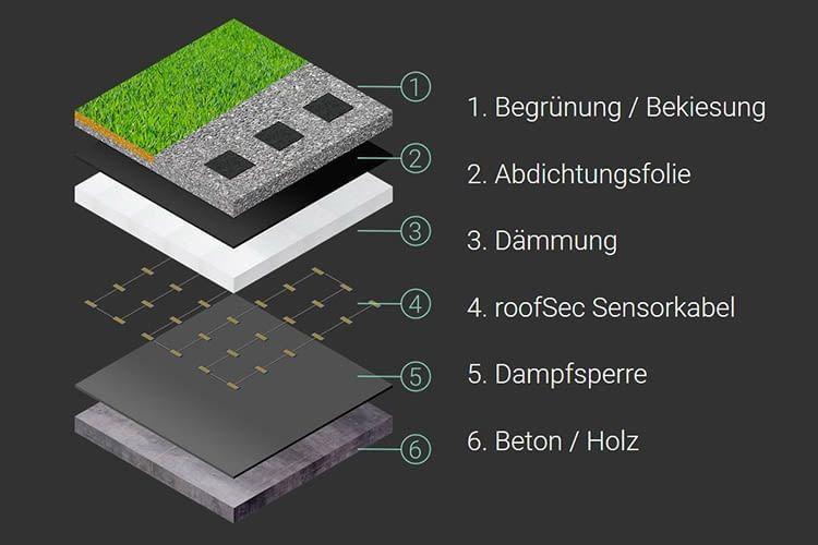 Das roofSec Sensorkabel liegt zwischen Dämmung und Dampfsperre