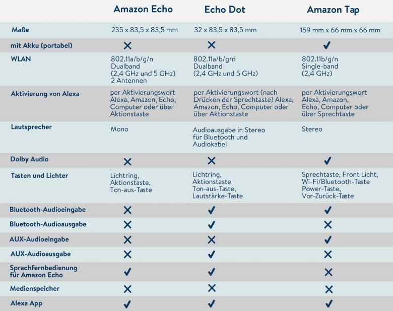 Amazon Echo Echo Dot und Amazon Tap im direkten Vergleich - Tabelle