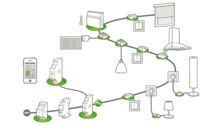 Diese Illustration zeigt die DigitalSTROM Vernetzungspfade