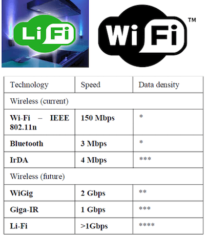 Geschwindigkeitsunterschied Wi-Fi, Li-Fi, IrDA, WiGig, Giga-IR