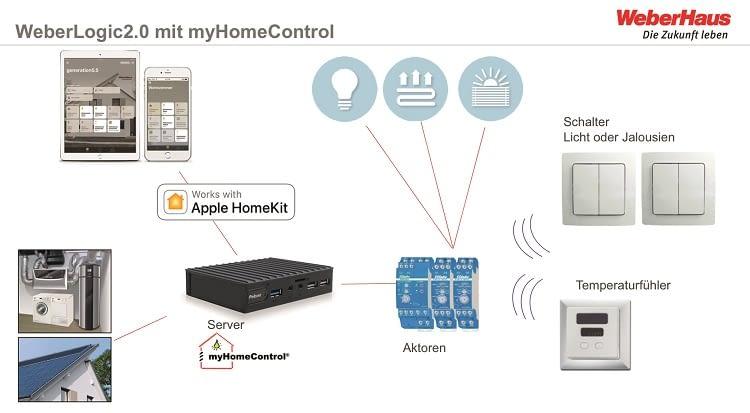 So wird das neue WeberHaus von Weber Logic2.0 mit myHome Control gesteuert