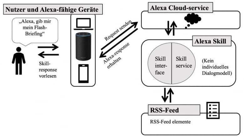 Abbildung: Schematische Darstellung eines Flash Briefing Skills