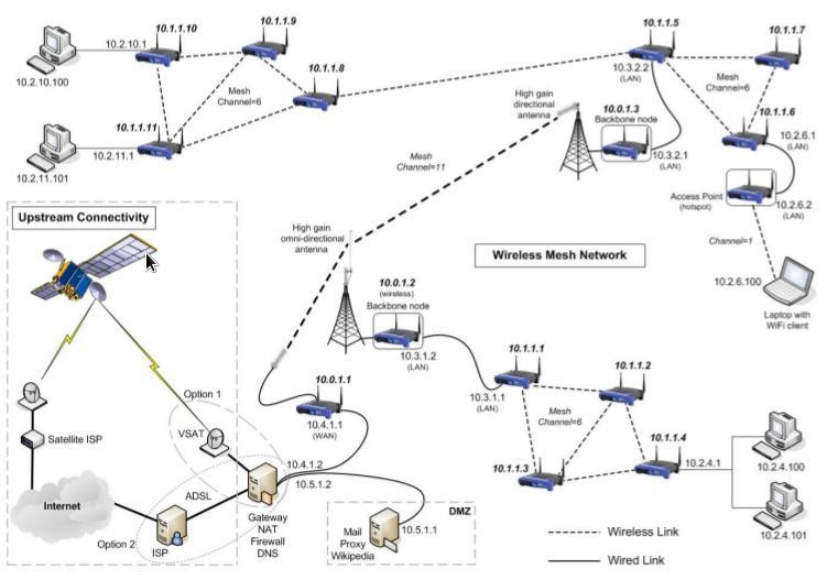 Diagramm eines Wireless Mesh Netzwerks - Mesh Network