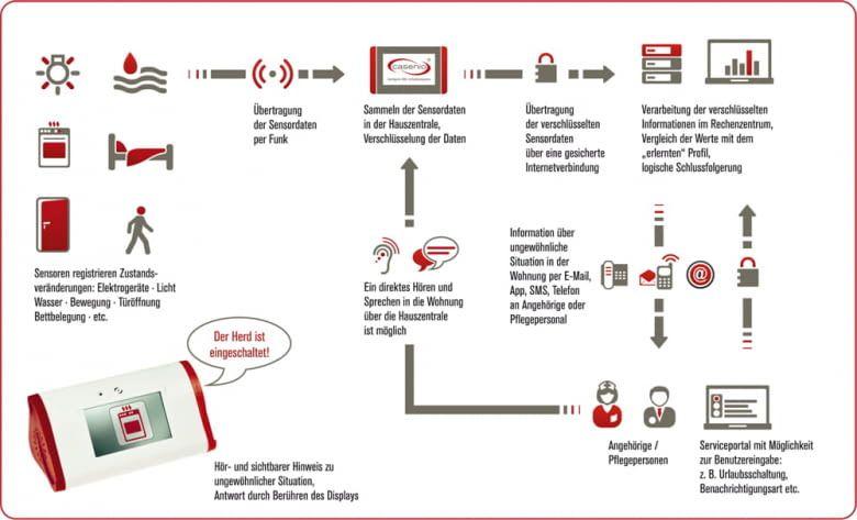 casenio Assistenzsystem - Ablaufplan