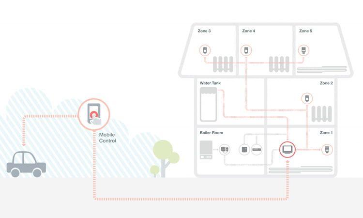 evohome: Fußbodenheizung mit Einzelraumsteuerung und App-Fernbedienung