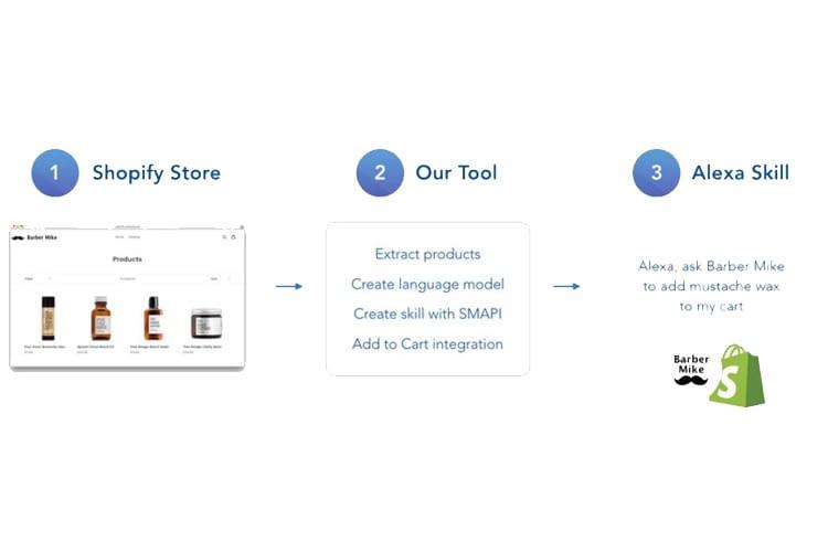 Mit dem Shopify-Entwickler-Tool für Alexa, sind es nur drei Schritte zum eigenen Shop-Skill.