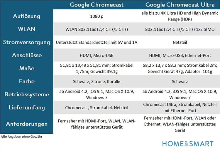 Technische Details Google Chromecast und Chromecast Ultra im Vergleich