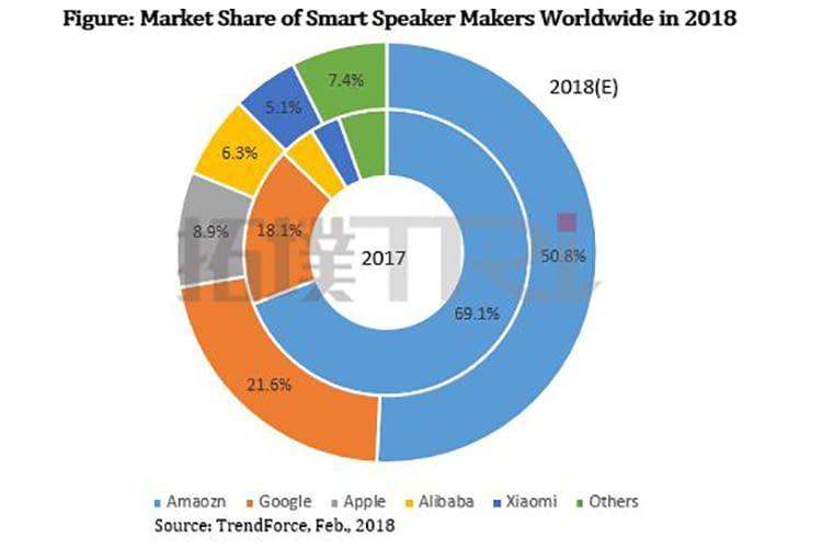 So sieht die Marktverteilung der intelligenten Lautsprecher derzeit aus: Amazon führt