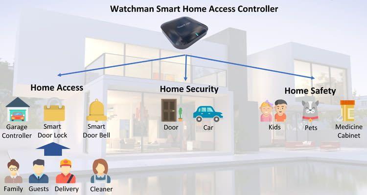 Der Watchman Smart Home Access Controller verbindet alle Watchman-Komponenten miteinander