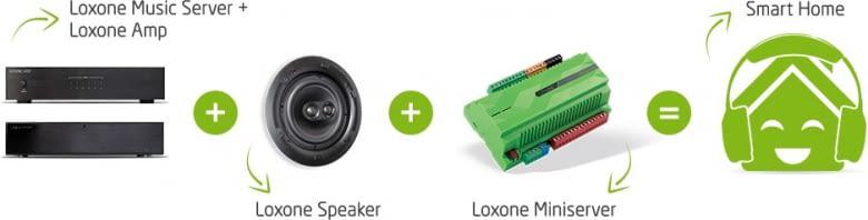 Vom Loxone Music Server zum Smart Home
