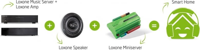 Vom Loxone Music Server zum Smart Home