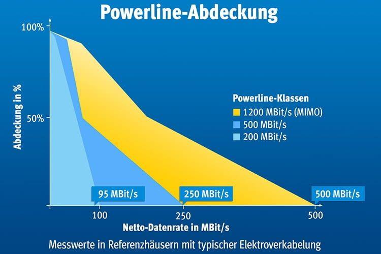 Durchschnittliche Powerline-Abdeckung von FRITZ!Powerline-Lösungen in Referenzhäusern