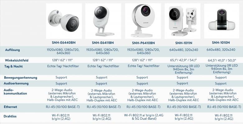 Wir haben die SmartCam Kameramodelle direkt verglichen