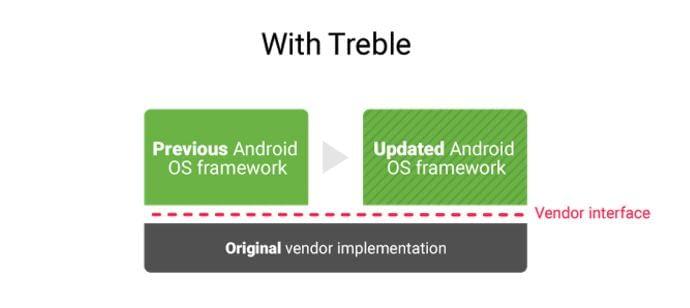 ...das Android-Prozedere mit der Einführung von Treble