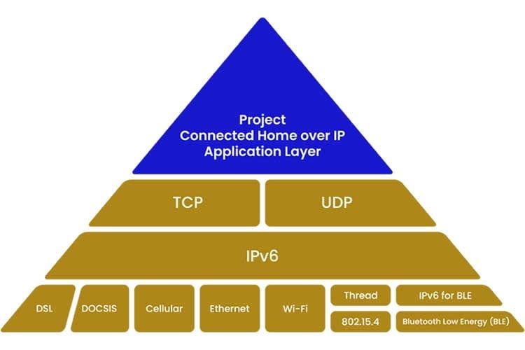 Schematische Darstellung des Aufbaus des Connected Home over IP Funkstandards