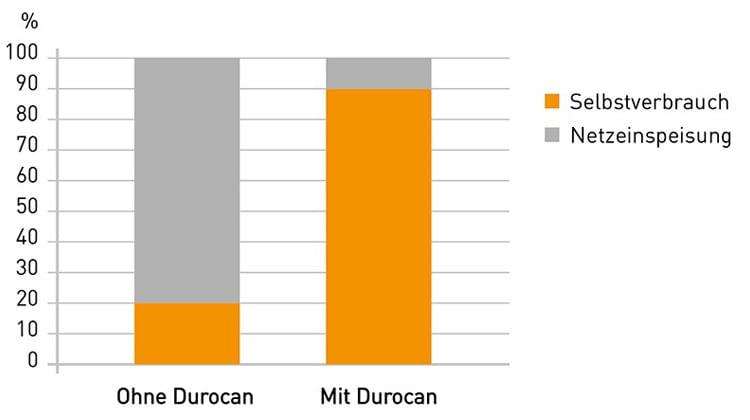 Mit Durocan soll die Eigennutzung des selbst erzeugten Solarstroms steigen