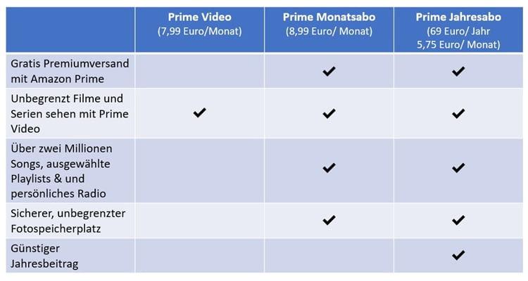Amazon Prime Versand Nach Österreich Kostenlos Deaktivieren