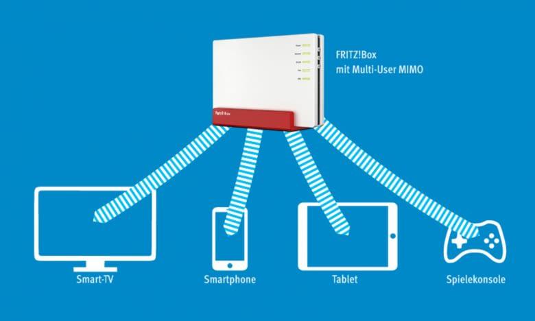 Mit MU-MIMO werden Datenströme an kompatible Endgeräte parallel gesendet