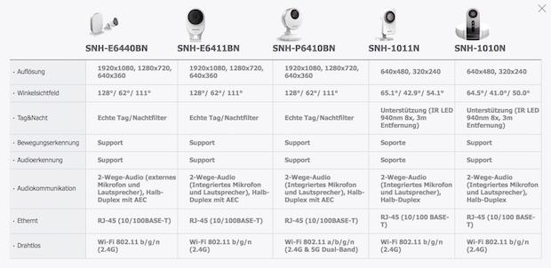 Samsung SmartCam Produkt-Übersicht