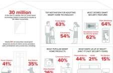 Smart Home Technologie Übersicht von August